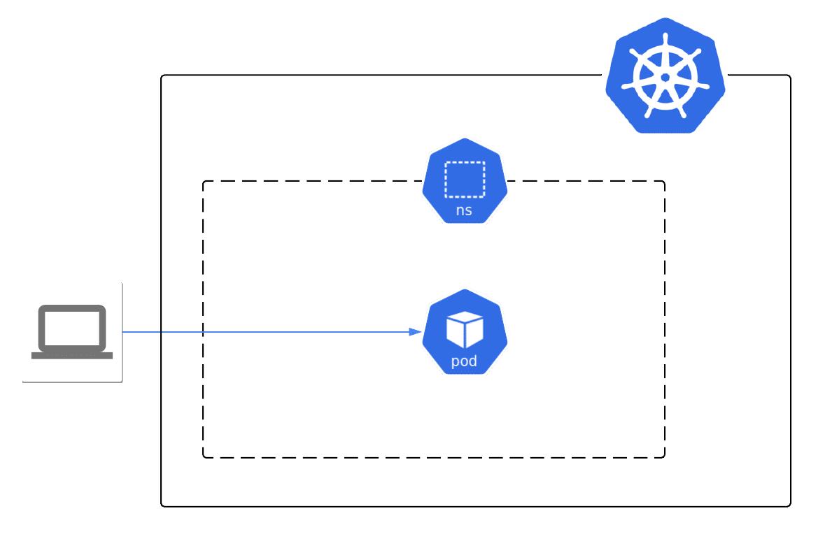 Kubernetes, Elasticsearch, Python Importer