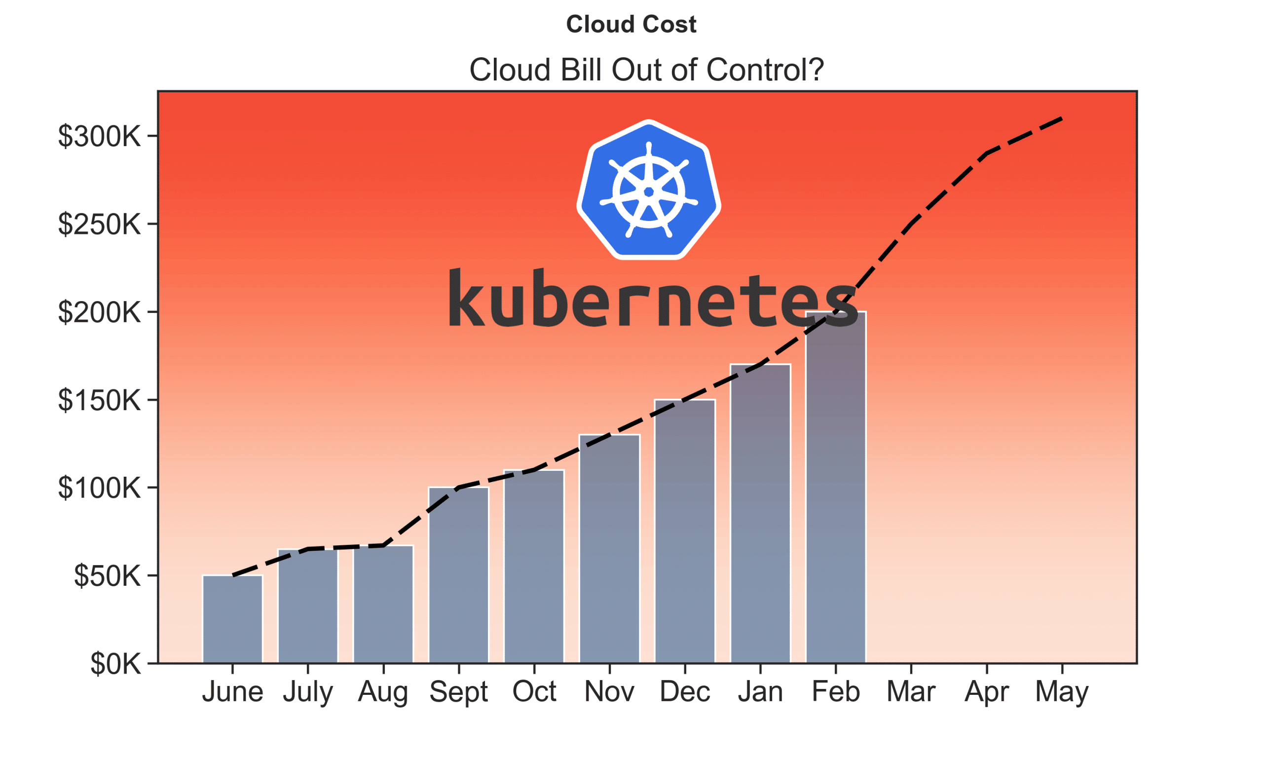 What is Kubernetes, and Why are My Cloud Costs So High?! – Part 1