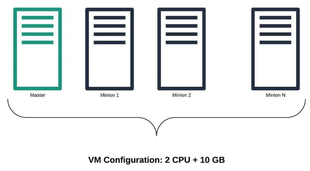 Kubernetes cluster with Master Node and many Minion Nodes