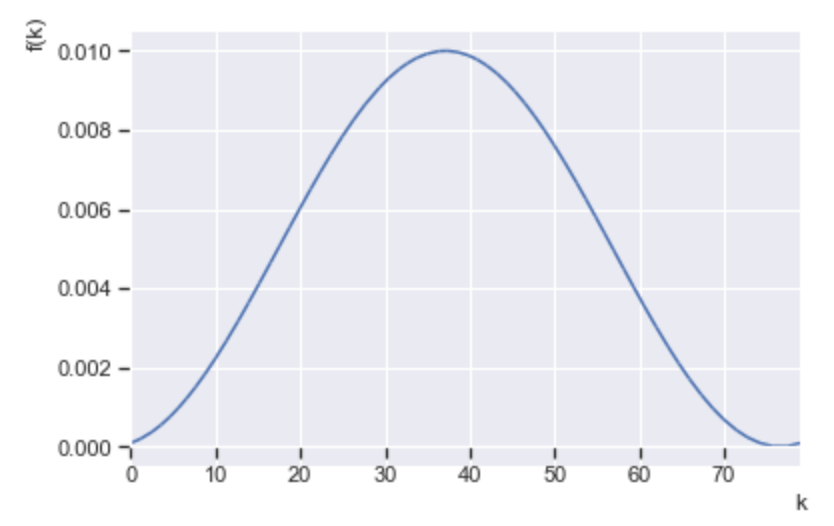 P waveform