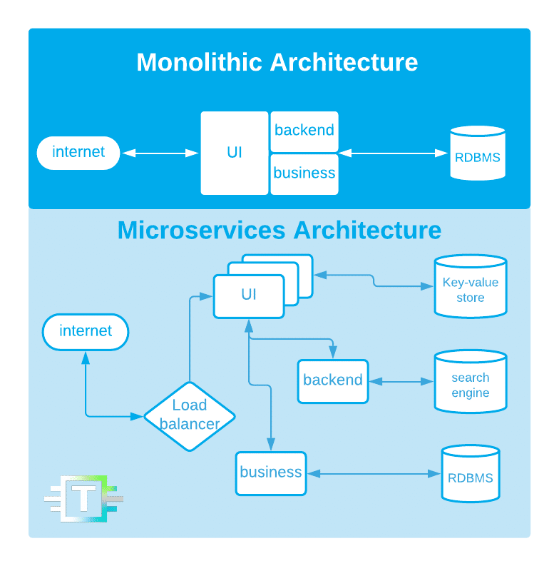Microservices systems tend to have variable databases
